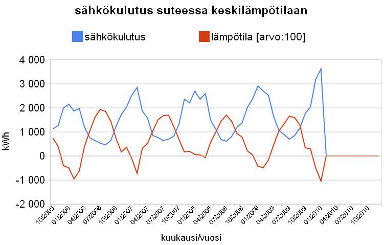 sähkönkulutus VS lämpötila
