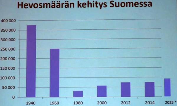 hevosmäärän kehitys Suomessa