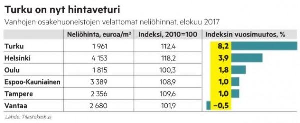 turku_asuntohinnat_2017_10